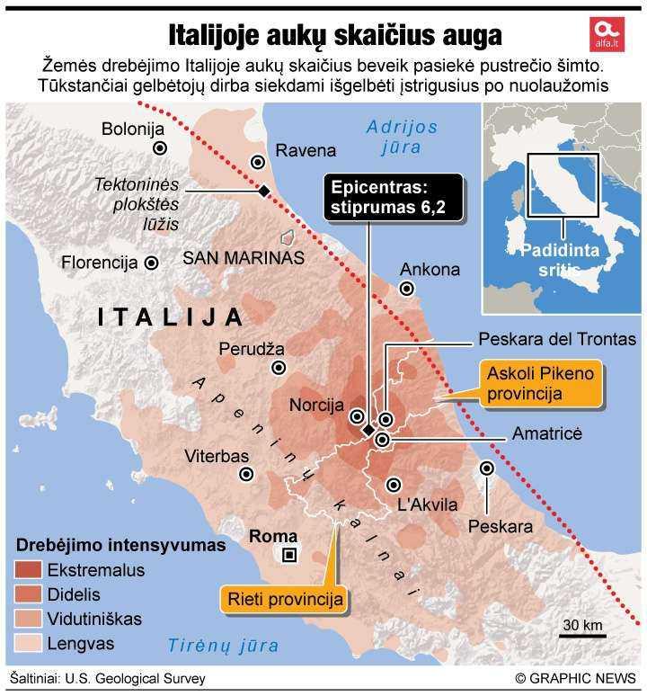 Žemės drebėjimo Italijoje metu žuvo mažiausiai 120 žmonių