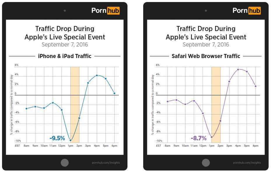 """""""iPhone 7"""" anonso metu pornografijos svetainėje sumažėjo """"Apple"""" prietaisus naudojančių lankytojų"""