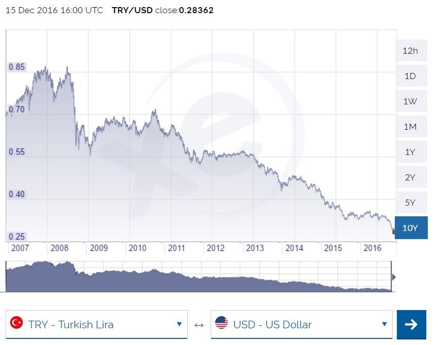Valiutos kursas Naujoji Turkijos lira (TRY) Į Cedi (GHS) gyvena Forex valiutų rinkoje