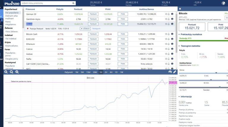 Bitcoin vertė įkopė į naujas aukštumas, peržengtas 15,000EURŲ barieras!